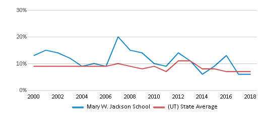 This chart display the percentage of students who is eligible for reduced lunch in Mary W. Jackson School and the percentage of public school students who is eligible for reduced lunch in Utah by year, with the latest 2017-18 school year data.