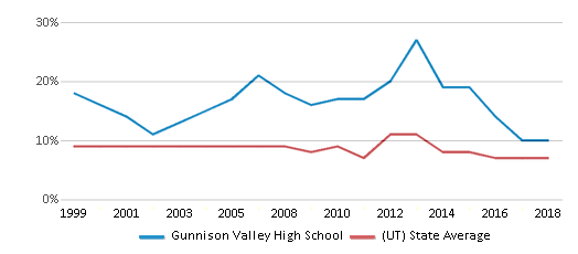 This chart display the percentage of students who is eligible for reduced lunch in Gunnison Valley High School and the percentage of public school students who is eligible for reduced lunch in Utah by year, with the latest 2017-18 school year data.