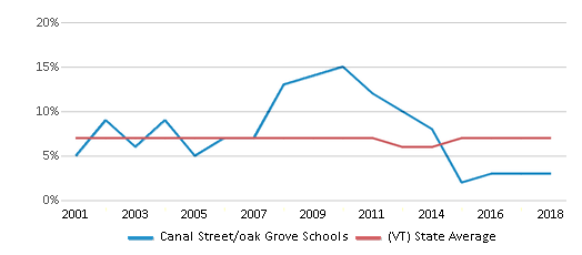 This chart display the percentage of students who is eligible for reduced lunch in Canal Street/oak Grove Schools and the percentage of public school students who is eligible for reduced lunch in Vermont by year, with the latest 2017-18 school year data.