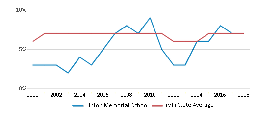This chart display the percentage of students who is eligible for reduced lunch in Union Memorial School and the percentage of public school students who is eligible for reduced lunch in Vermont by year, with the latest 2017-18 school year data.