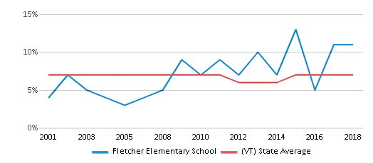 This chart display the percentage of students who is eligible for reduced lunch in Fletcher Elementary School and the percentage of public school students who is eligible for reduced lunch in Vermont by year, with the latest 2017-18 school year data.