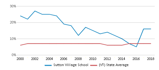 This chart display the percentage of students who is eligible for reduced lunch in Sutton Village School and the percentage of public school students who is eligible for reduced lunch in Vermont by year, with the latest 2017-18 school year data.