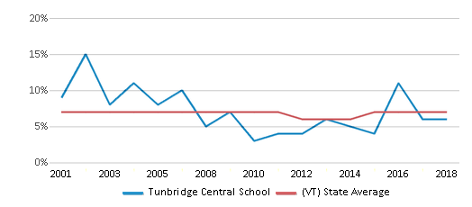 This chart display the percentage of students who is eligible for reduced lunch in Tunbridge Central School and the percentage of public school students who is eligible for reduced lunch in Vermont by year, with the latest 2017-18 school year data.