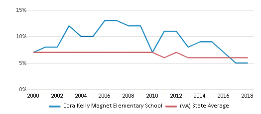 This chart display the percentage of students who is eligible for reduced lunch in Cora Kelly Magnet Elementary School and the percentage of public school students who is eligible for reduced lunch in Virginia by year, with the latest 2017-18 school year data.