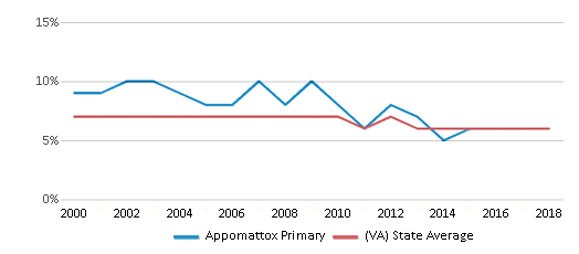 This chart display the percentage of students who is eligible for reduced lunch in Appomattox Primary and the percentage of public school students who is eligible for reduced lunch in Virginia by year, with the latest 2017-18 school year data.