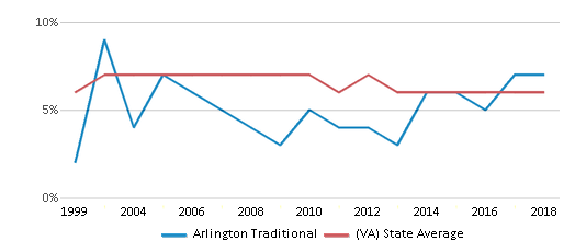 This chart display the percentage of students who is eligible for reduced lunch in Arlington Traditional and the percentage of public school students who is eligible for reduced lunch in Virginia by year, with the latest 2017-18 school year data.
