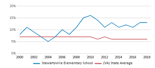 This chart display the percentage of students who is eligible for reduced lunch in Stewartsville Elementary School and the percentage of public school students who is eligible for reduced lunch in Virginia by year, with the latest 2017-18 school year data.