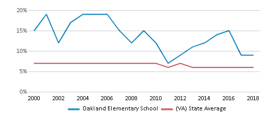 This chart display the percentage of students who is eligible for reduced lunch in Oakland Elementary School and the percentage of public school students who is eligible for reduced lunch in Virginia by year, with the latest 2017-18 school year data.