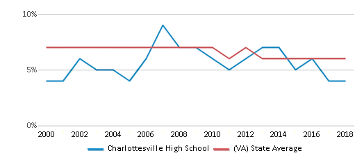 This chart display the percentage of students who is eligible for reduced lunch in Charlottesville High School and the percentage of public school students who is eligible for reduced lunch in Virginia by year, with the latest 2017-18 school year data.