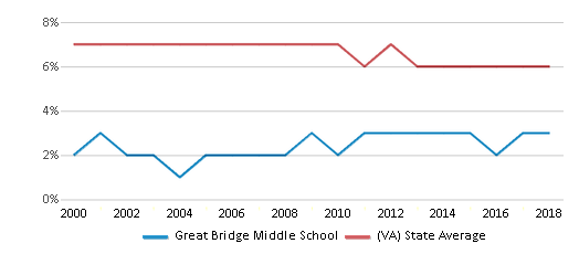 This chart display the percentage of students who is eligible for reduced lunch in Great Bridge Middle School and the percentage of public school students who is eligible for reduced lunch in Virginia by year, with the latest 2017-18 school year data.
