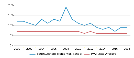 This chart display the percentage of students who is eligible for reduced lunch in Southwestern Elementary School and the percentage of public school students who is eligible for reduced lunch in Virginia by year, with the latest 2017-18 school year data.