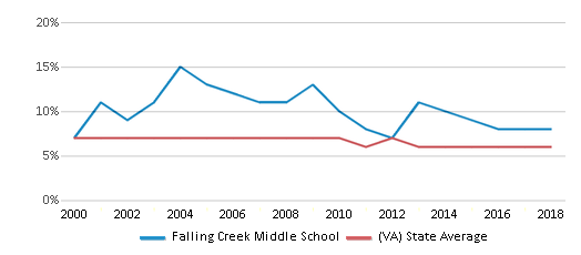 This chart display the percentage of students who is eligible for reduced lunch in Falling Creek Middle School and the percentage of public school students who is eligible for reduced lunch in Virginia by year, with the latest 2017-18 school year data.