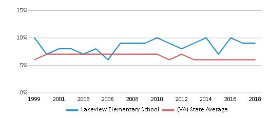 This chart display the percentage of students who is eligible for reduced lunch in Lakeview Elementary School and the percentage of public school students who is eligible for reduced lunch in Virginia by year, with the latest 2017-18 school year data.