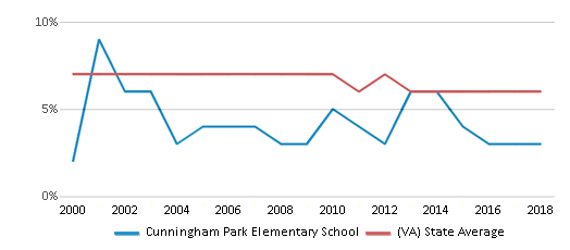 This chart display the percentage of students who is eligible for reduced lunch in Cunningham Park Elementary School and the percentage of public school students who is eligible for reduced lunch in Virginia by year, with the latest 2017-18 school year data.