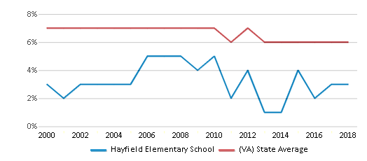 This chart display the percentage of students who is eligible for reduced lunch in Hayfield Elementary School and the percentage of public school students who is eligible for reduced lunch in Virginia by year, with the latest 2017-18 school year data.