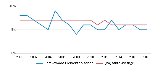 This chart display the percentage of students who is eligible for reduced lunch in Shrevewood Elementary School and the percentage of public school students who is eligible for reduced lunch in Virginia by year, with the latest 2017-18 school year data.
