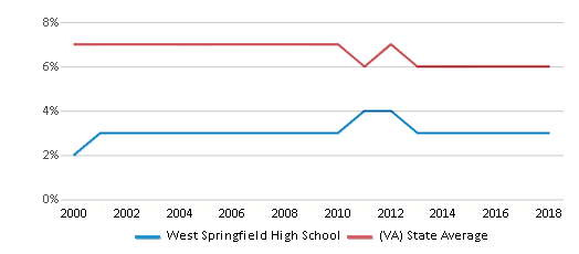 This chart display the percentage of students who is eligible for reduced lunch in West Springfield High School and the percentage of public school students who is eligible for reduced lunch in Virginia by year, with the latest 2017-18 school year data.
