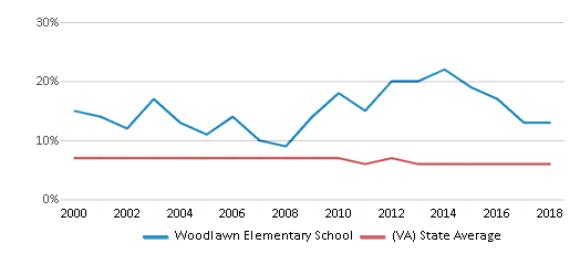 This chart display the percentage of students who is eligible for reduced lunch in Woodlawn Elementary School and the percentage of public school students who is eligible for reduced lunch in Virginia by year, with the latest 2017-18 school year data.