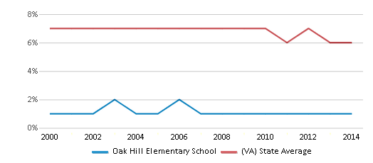 This chart display the percentage of students who is eligible for reduced lunch in Oak Hill Elementary School and the percentage of public school students who is eligible for reduced lunch in Virginia by year, with the latest 2013-14 school year data.