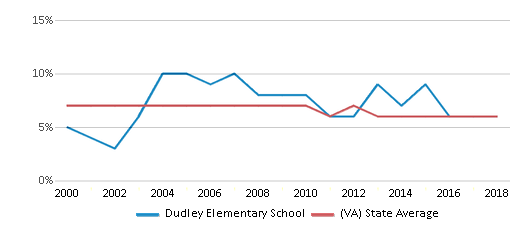 This chart display the percentage of students who is eligible for reduced lunch in Dudley Elementary School and the percentage of public school students who is eligible for reduced lunch in Virginia by year, with the latest 2017-18 school year data.