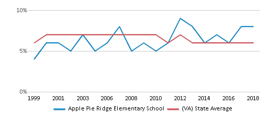 This chart display the percentage of students who is eligible for reduced lunch in Apple Pie Ridge Elementary School and the percentage of public school students who is eligible for reduced lunch in Virginia by year, with the latest 2017-18 school year data.
