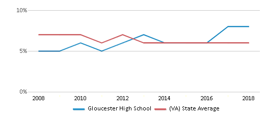 This chart display the percentage of students who is eligible for reduced lunch in Gloucester High School and the percentage of public school students who is eligible for reduced lunch in Virginia by year, with the latest 2017-18 school year data.