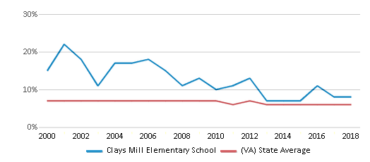 This chart display the percentage of students who is eligible for reduced lunch in Clays Mill Elementary School and the percentage of public school students who is eligible for reduced lunch in Virginia by year, with the latest 2017-18 school year data.