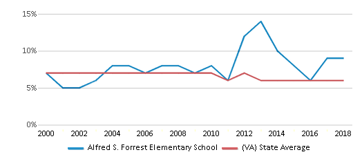 This chart display the percentage of students who is eligible for reduced lunch in Alfred S. Forrest Elementary School and the percentage of public school students who is eligible for reduced lunch in Virginia by year, with the latest 2017-18 school year data.