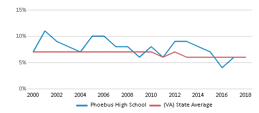 This chart display the percentage of students who is eligible for reduced lunch in Phoebus High School and the percentage of public school students who is eligible for reduced lunch in Virginia by year, with the latest 2017-18 school year data.