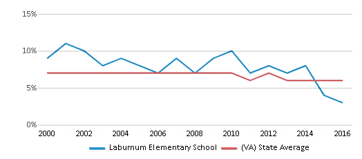 This chart display the percentage of students who is eligible for reduced lunch in Laburnum Elementary School and the percentage of public school students who is eligible for reduced lunch in Virginia by year, with the latest 2015-16 school year data.