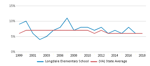 This chart display the percentage of students who is eligible for reduced lunch in Longdale Elementary School and the percentage of public school students who is eligible for reduced lunch in Virginia by year, with the latest 2017-18 school year data.
