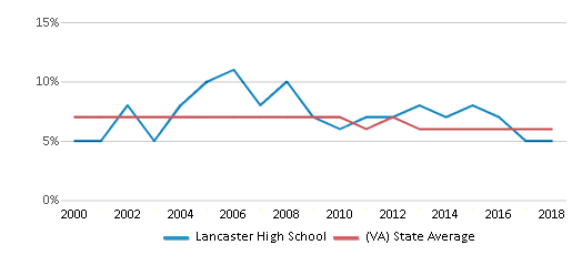 This chart display the percentage of students who is eligible for reduced lunch in Lancaster High School and the percentage of public school students who is eligible for reduced lunch in Virginia by year, with the latest 2017-18 school year data.