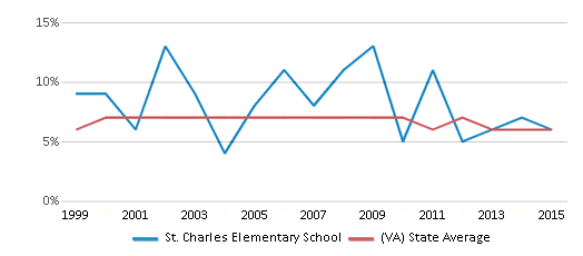 This chart display the percentage of students who is eligible for reduced lunch in St. Charles Elementary School and the percentage of public school students who is eligible for reduced lunch in Virginia by year, with the latest 2014-15 school year data.