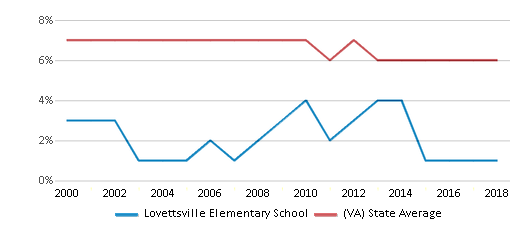 This chart display the percentage of students who is eligible for reduced lunch in Lovettsville Elementary School and the percentage of public school students who is eligible for reduced lunch in Virginia by year, with the latest 2017-18 school year data.
