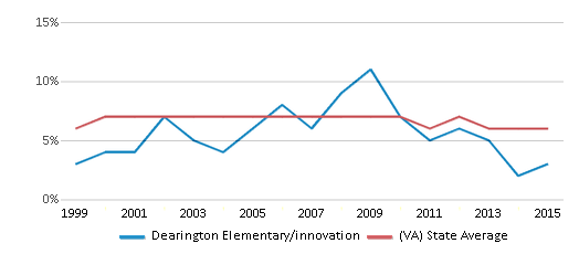 This chart display the percentage of students who is eligible for reduced lunch in Dearington Elementary/innovation and the percentage of public school students who is eligible for reduced lunch in Virginia by year, with the latest 2014-15 school year data.
