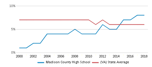 This chart display the percentage of students who is eligible for reduced lunch in Madison County High School and the percentage of public school students who is eligible for reduced lunch in Virginia by year, with the latest 2017-18 school year data.