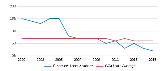 This chart display the percentage of students who is eligible for reduced lunch in Discovery Stem Academy and the percentage of public school students who is eligible for reduced lunch in Virginia by year, with the latest 2014-15 school year data.