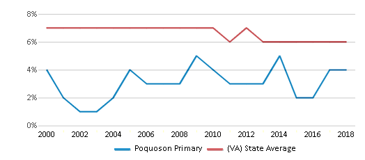 This chart display the percentage of students who is eligible for reduced lunch in Poquoson Primary and the percentage of public school students who is eligible for reduced lunch in Virginia by year, with the latest 2017-18 school year data.