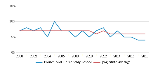 This chart display the percentage of students who is eligible for reduced lunch in Churchland Elementary School and the percentage of public school students who is eligible for reduced lunch in Virginia by year, with the latest 2017-18 school year data.