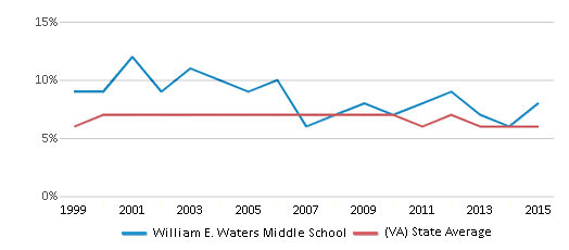 This chart display the percentage of students who is eligible for reduced lunch in William E. Waters Middle School and the percentage of public school students who is eligible for reduced lunch in Virginia by year, with the latest 2014-15 school year data.