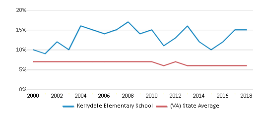 This chart display the percentage of students who is eligible for reduced lunch in Kerrydale Elementary School and the percentage of public school students who is eligible for reduced lunch in Virginia by year, with the latest 2017-18 school year data.