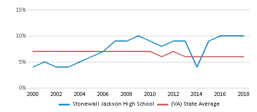 This chart display the percentage of students who is eligible for reduced lunch in Stonewall Jackson High School and the percentage of public school students who is eligible for reduced lunch in Virginia by year, with the latest 2017-18 school year data.