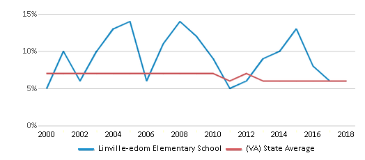 This chart display the percentage of students who is eligible for reduced lunch in Linville-edom Elementary School and the percentage of public school students who is eligible for reduced lunch in Virginia by year, with the latest 2017-18 school year data.