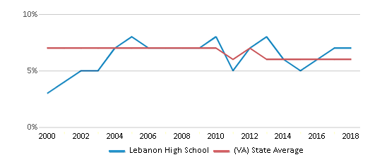 This chart display the percentage of students who is eligible for reduced lunch in Lebanon High School and the percentage of public school students who is eligible for reduced lunch in Virginia by year, with the latest 2017-18 school year data.