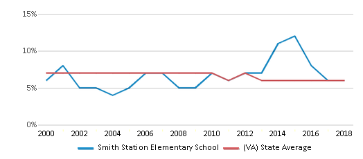 This chart display the percentage of students who is eligible for reduced lunch in Smith Station Elementary School and the percentage of public school students who is eligible for reduced lunch in Virginia by year, with the latest 2017-18 school year data.