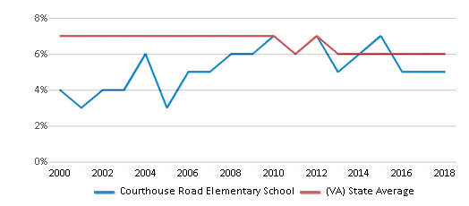 This chart display the percentage of students who is eligible for reduced lunch in Courthouse Road Elementary School and the percentage of public school students who is eligible for reduced lunch in Virginia by year, with the latest 2017-18 school year data.