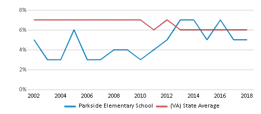 This chart display the percentage of students who is eligible for reduced lunch in Parkside Elementary School and the percentage of public school students who is eligible for reduced lunch in Virginia by year, with the latest 2017-18 school year data.