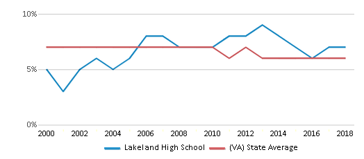 This chart display the percentage of students who is eligible for reduced lunch in Lakeland High School and the percentage of public school students who is eligible for reduced lunch in Virginia by year, with the latest 2017-18 school year data.