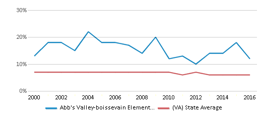 This chart display the percentage of students who is eligible for reduced lunch in Abb's Valley-boissevain Elementary School and the percentage of public school students who is eligible for reduced lunch in Virginia by year, with the latest 2015-16 school year data.