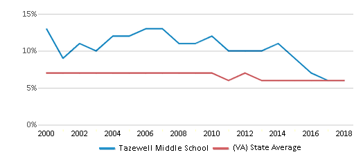 This chart display the percentage of students who is eligible for reduced lunch in Tazewell Middle School and the percentage of public school students who is eligible for reduced lunch in Virginia by year, with the latest 2017-18 school year data.